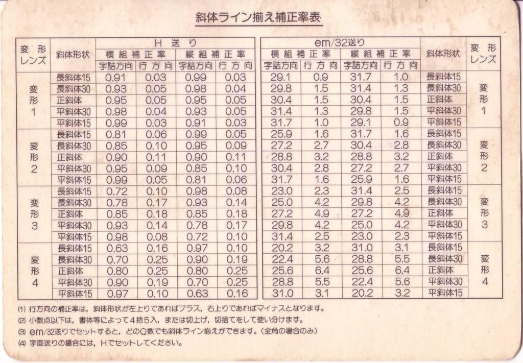 斜体ライン揃え補正率表.JPG